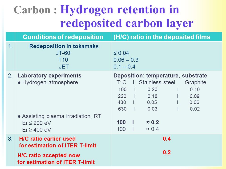 Carbon : Hydrogen retention in redeposited carbon layer Conditions of redeposition(Н/С) ratio in the deposited films 1.