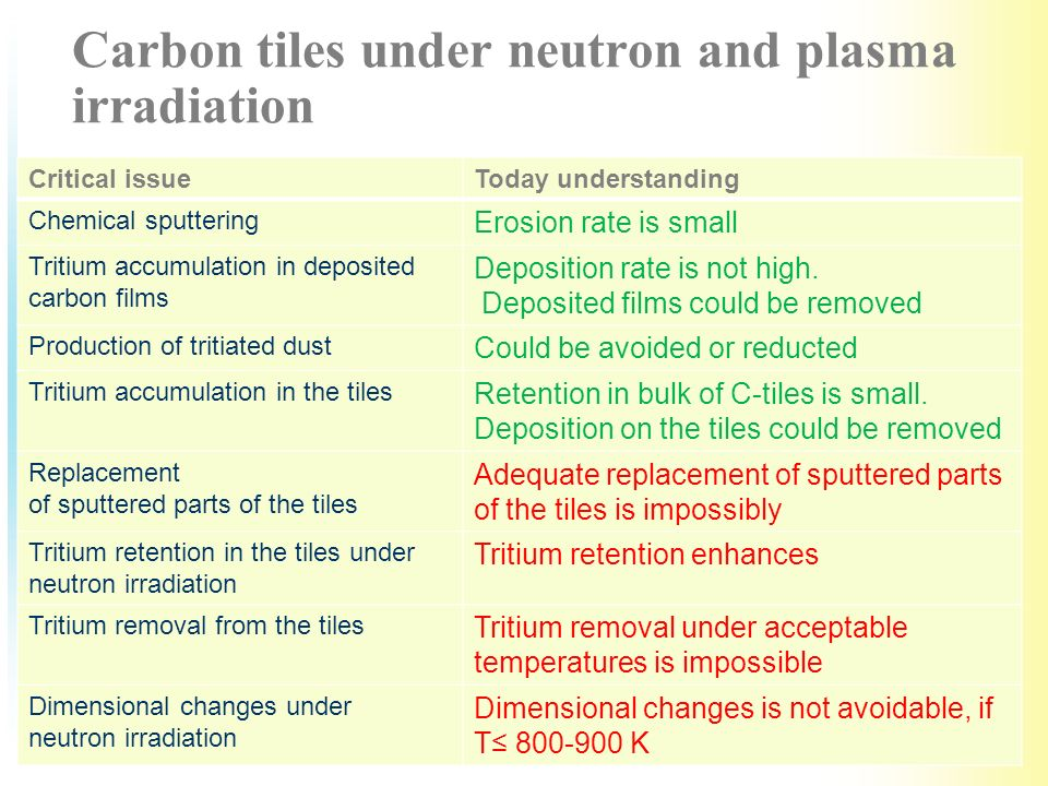 Carbon tiles under neutron and plasma irradiation Critical issueToday understanding Chemical sputtering Erosion rate is small Tritium accumulation in deposited carbon films Deposition rate is not high.