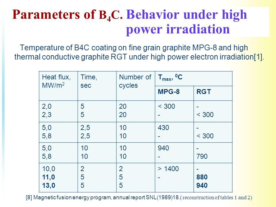 Parameters of B 4 C.