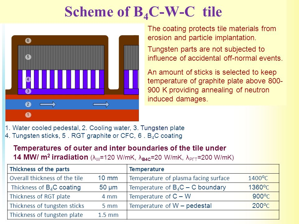 Scheme of B 4 C-W-C tile 1. Water cooled pedestal, 2.