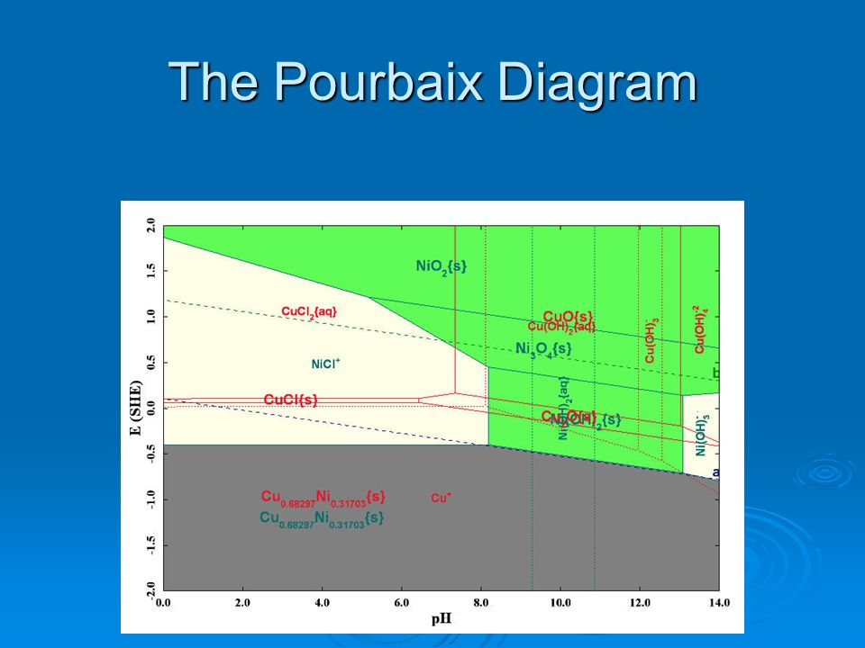 The Pourbaix Diagram