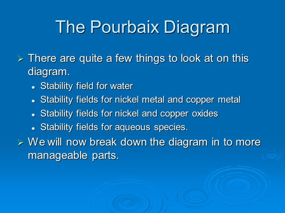 The Pourbaix Diagram There are quite a few things to look at on this diagram. There are quite a few things to look at on this diagram. Stability field