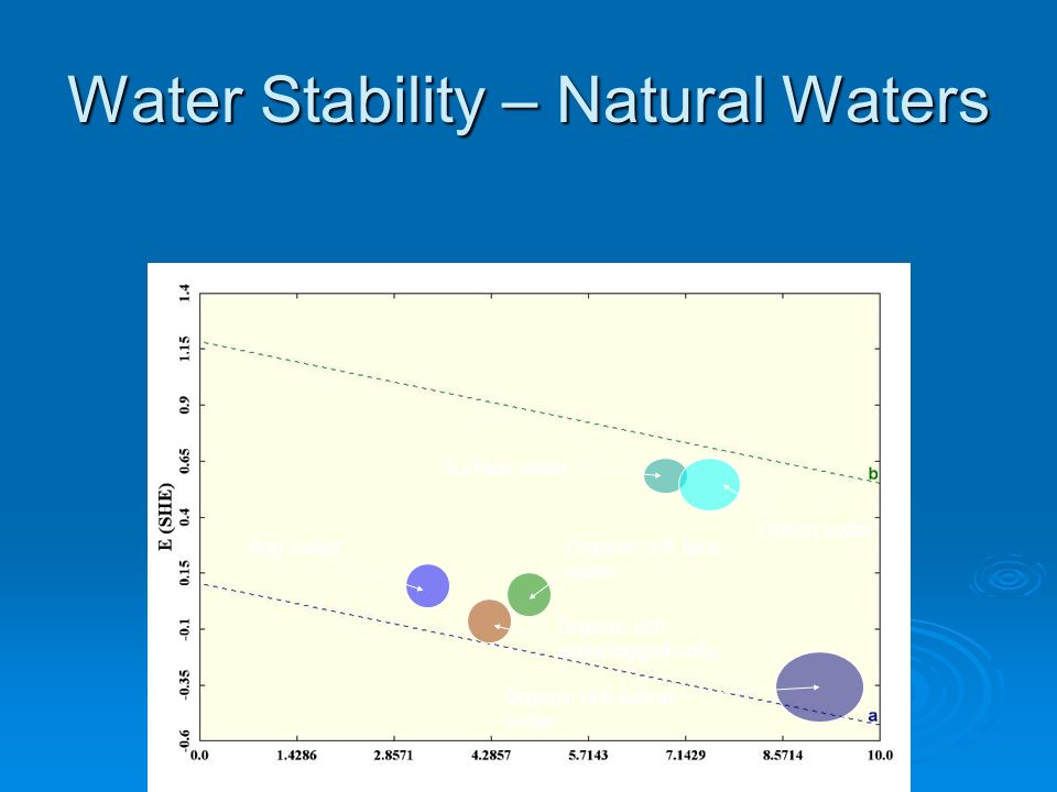 Water Stability – Natural Waters Surface water Ocean water Bog water Organic rich waterlogged soils Organic rich lake water Organic rich saline water