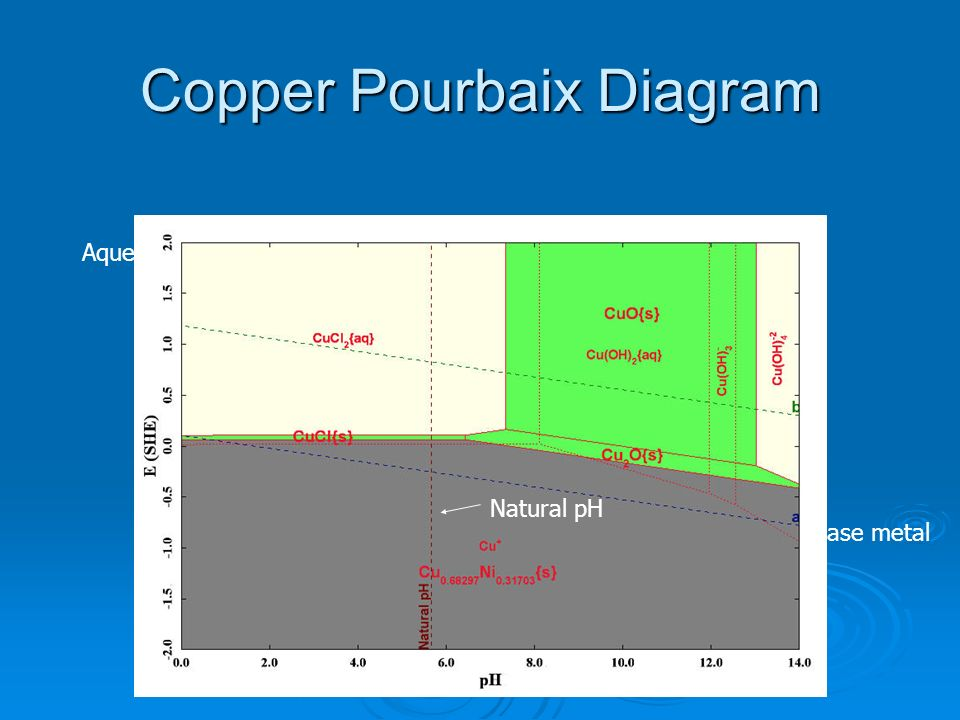 Copper Pourbaix Diagram Stability field for base metal or alloy Stability field for passivating film Aqueous species Equilibrium between species Equil