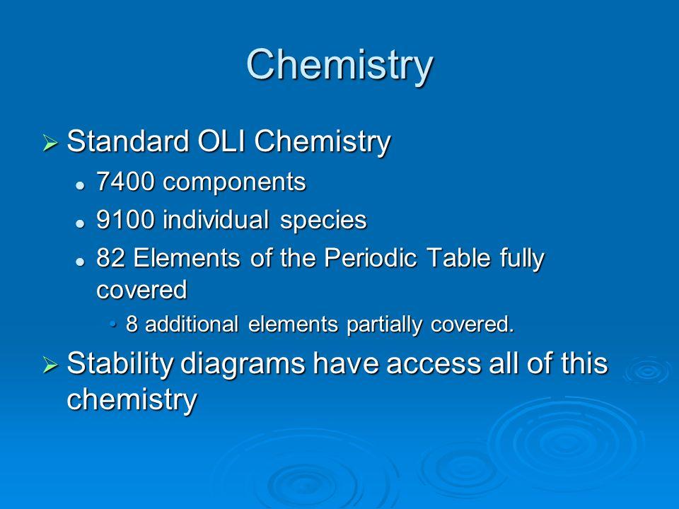 Chemistry Standard OLI Chemistry Standard OLI Chemistry 7400 components 7400 components 9100 individual species 9100 individual species 82 Elements of