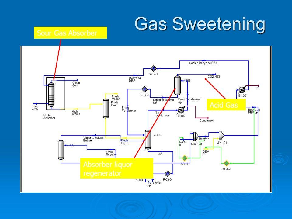 Gas Sweetening Sour Gas Absorber Absorber liquor regenerator Acid Gas