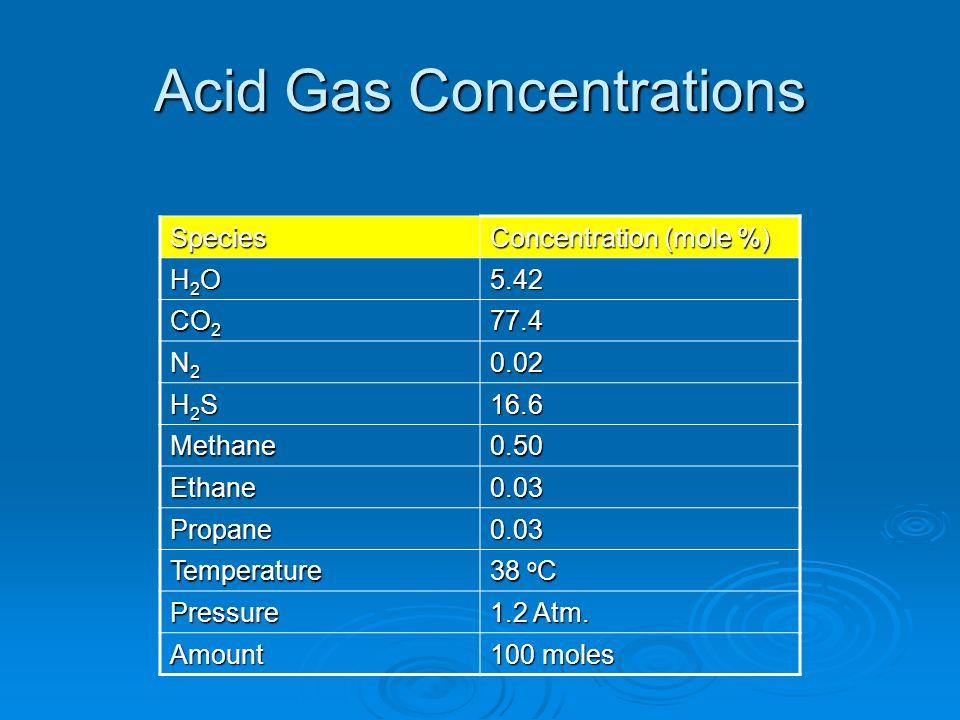 Acid Gas Concentrations Species Concentration (mole %) H2OH2OH2OH2O5.42 CO 2 77.4 N2N2N2N20.02 H2SH2SH2SH2S16.6 Methane0.50 Ethane0.03 Propane0.03 Tem