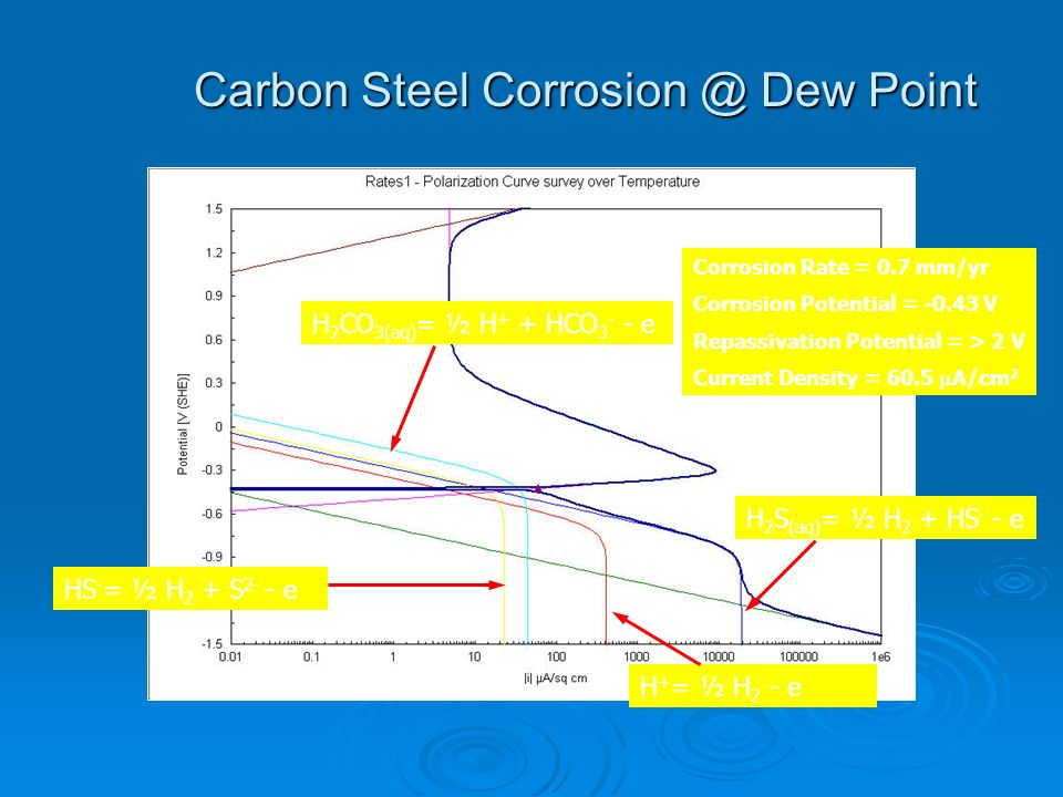 Carbon Steel Corrosion @ Dew Point H 2 CO 3(aq) = ½ H + + HCO 3 - - e HS - = ½ H 2 + S 2- - e H + = ½ H 2 - e H 2 S (aq) = ½ H 2 + HS - - e Corrosion