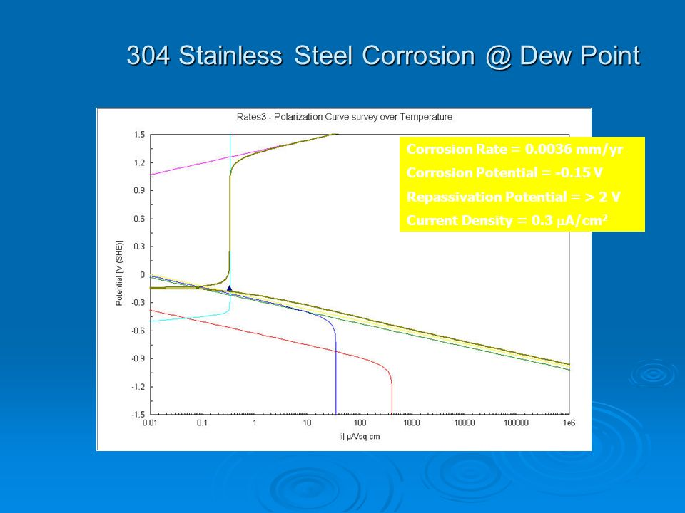 304 Stainless Steel Corrosion @ Dew Point Corrosion Rate = 0.0036 mm/yr Corrosion Potential = -0.15 V Repassivation Potential = > 2 V Current Density