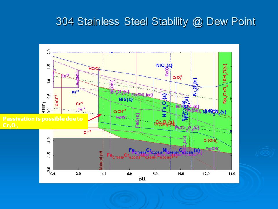 304 Stainless Steel Stability @ Dew Point Passivation is possible due to Cr 2 O 3
