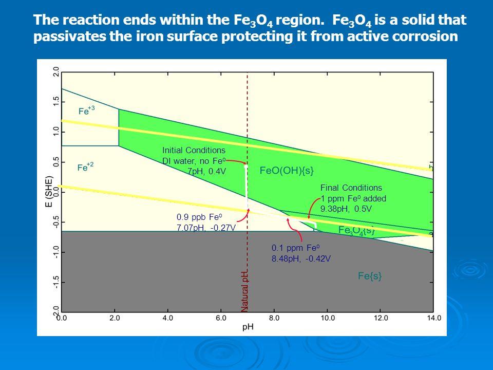 Initial Conditions DI water, no Fe o 7pH, 0.4V Final Conditions 1 ppm Fe o added 9.38pH, 0.5V 0.9 ppb Fe o 7.07pH, -0.27V 0.1 ppm Fe o 8.48pH, -0.42V