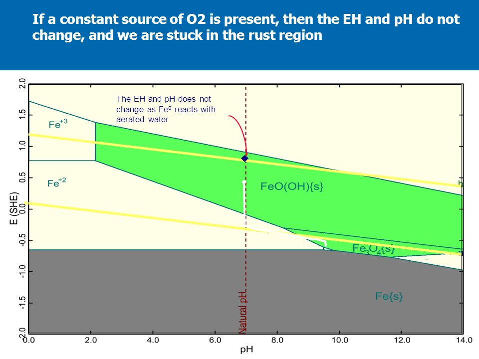 The EH and pH does not change as Fe o reacts with aerated water If a constant source of O2 is present, then the EH and pH do not change, and we are st