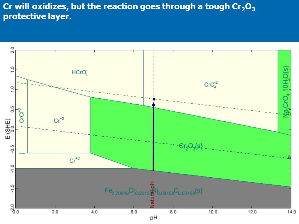 Cr will oxidizes, but the reaction goes through a tough Cr 2 O 3 protective layer.