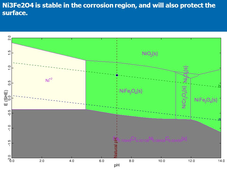 Ni3Fe2O4 is stable in the corrosion region, and will also protect the surface.