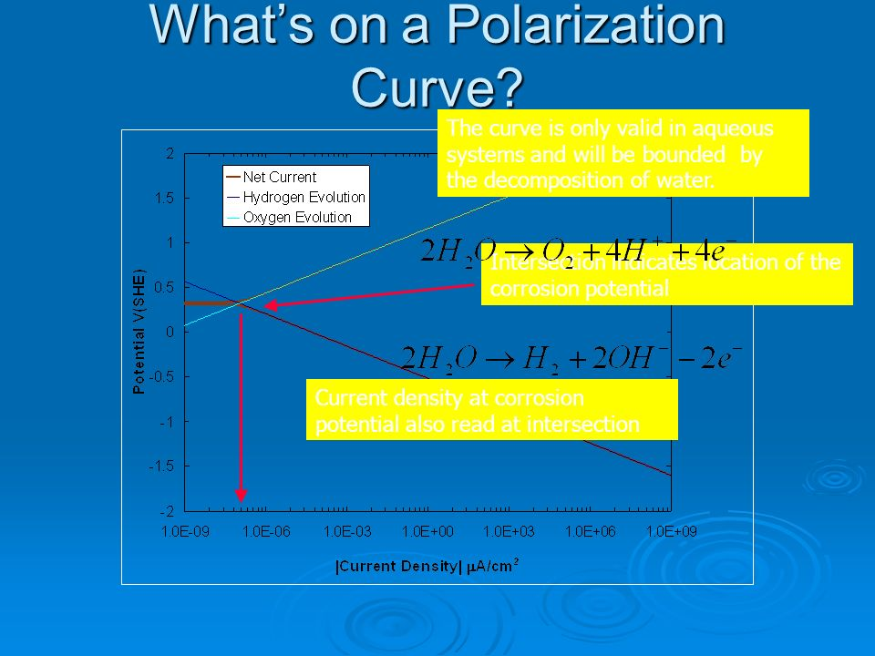 Whats on a Polarization Curve? Intersection indicates location of the corrosion potential Current density at corrosion potential also read at intersec