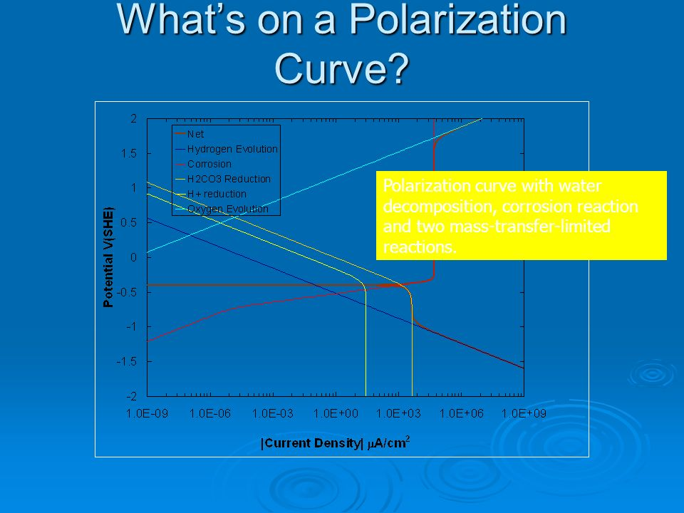 Whats on a Polarization Curve? Polarization curve with water decomposition, corrosion reaction and two mass-transfer-limited reactions.