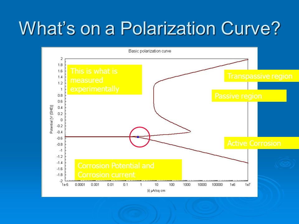 Whats on a Polarization Curve? Active Corrosion Corrosion Potential and Corrosion current Passive region Transpassive region This is what is measured