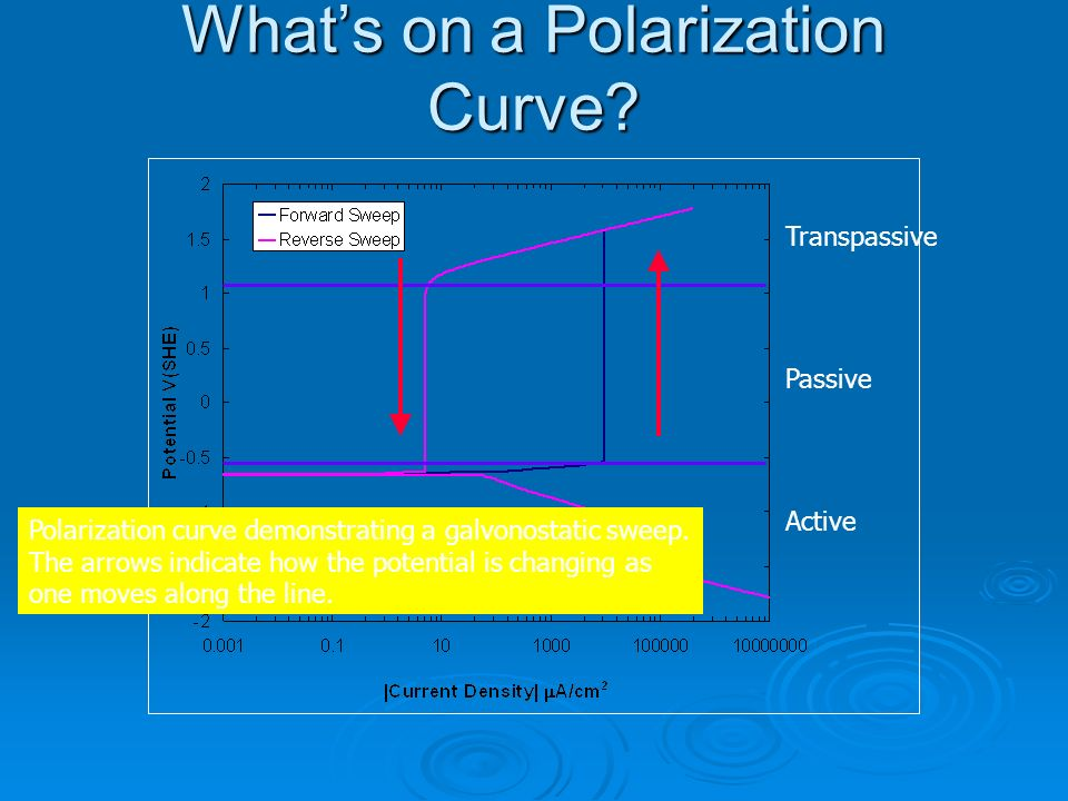 Whats on a Polarization Curve? Polarization curve demonstrating a galvonostatic sweep. The arrows indicate how the potential is changing as one moves