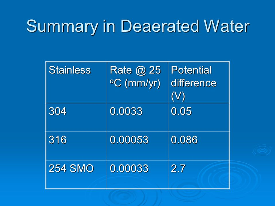 Summary in Deaerated Water Stainless Rate @ 25 o C (mm/yr) Potential difference (V) 3040.00330.05 3160.000530.086 254 SMO 0.000332.7