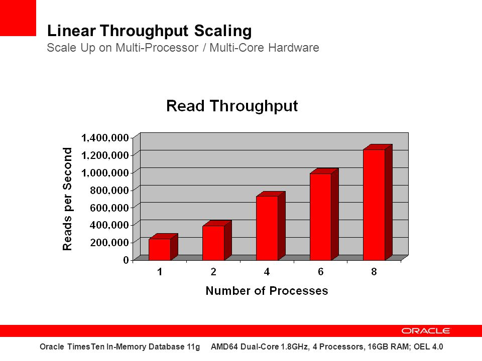 Linear Throughput Scaling Scale Up on Multi-Processor / Multi-Core Hardware Oracle TimesTen In-Memory Database 11g AMD64 Dual-Core 1.8GHz, 4 Processors, 16GB RAM; OEL 4.0