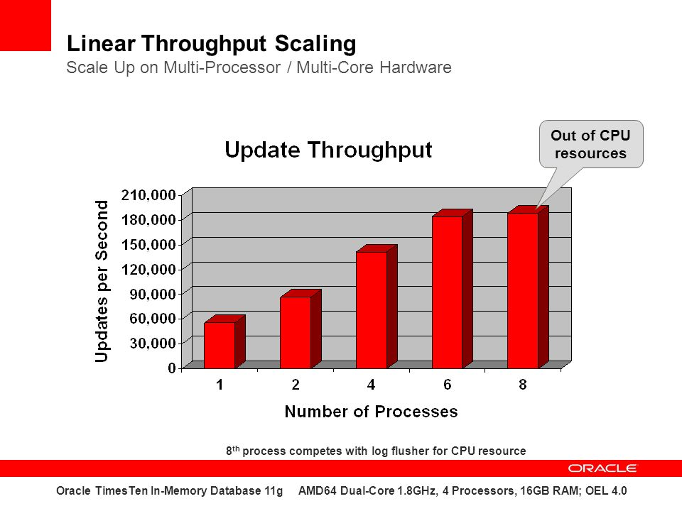 Linear Throughput Scaling Scale Up on Multi-Processor / Multi-Core Hardware Oracle TimesTen In-Memory Database 11g AMD64 Dual-Core 1.8GHz, 4 Processors, 16GB RAM; OEL 4.0 8 th process competes with log flusher for CPU resource Out of CPU resources