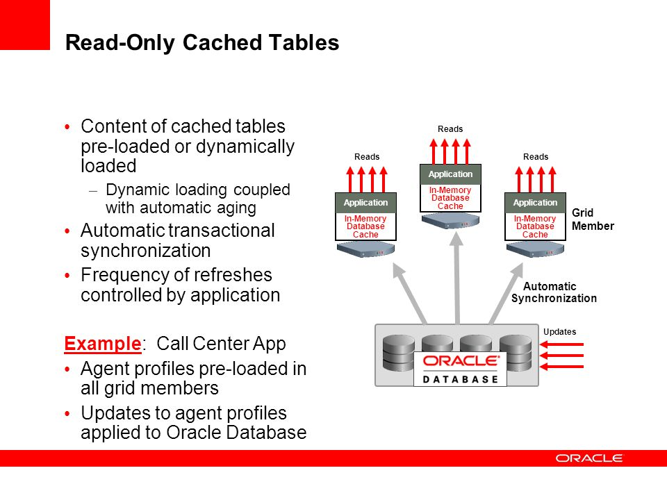 Read-Only Cached Tables Content of cached tables pre-loaded or dynamically loaded – Dynamic loading coupled with automatic aging Automatic transactional synchronization Frequency of refreshes controlled by application Example: Call Center App Agent profiles pre-loaded in all grid members Updates to agent profiles applied to Oracle Database In-Memory Database Cache Application In-Memory Database Cache Application In-Memory Database Cache Application Updates Reads Automatic Synchronization Grid Member