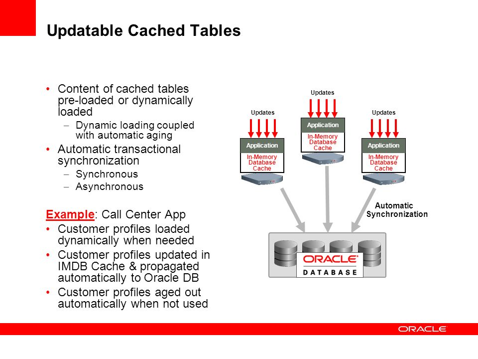 Updatable Cached Tables Content of cached tables pre-loaded or dynamically loaded – Dynamic loading coupled with automatic aging Automatic transaction