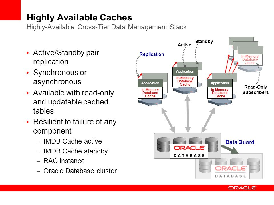 Highly Available Caches Highly-Available Cross-Tier Data Management Stack Active/Standby pair replication Synchronous or asynchronous Available with read-only and updatable cached tables Resilient to failure of any component – IMDB Cache active – IMDB Cache standby – RAC instance – Oracle Database cluster Replication In-Memory Database Cache In-Memory Database Cache Application In-Memory Database Cache In-Memory Database Cache Application In-Memory Database Cache In-Memory Database Cache Application Data Guard Active Standby In-Memory Database Cache In-Memory Database Cache In-Memory Database Cache Read-Only Subscribers