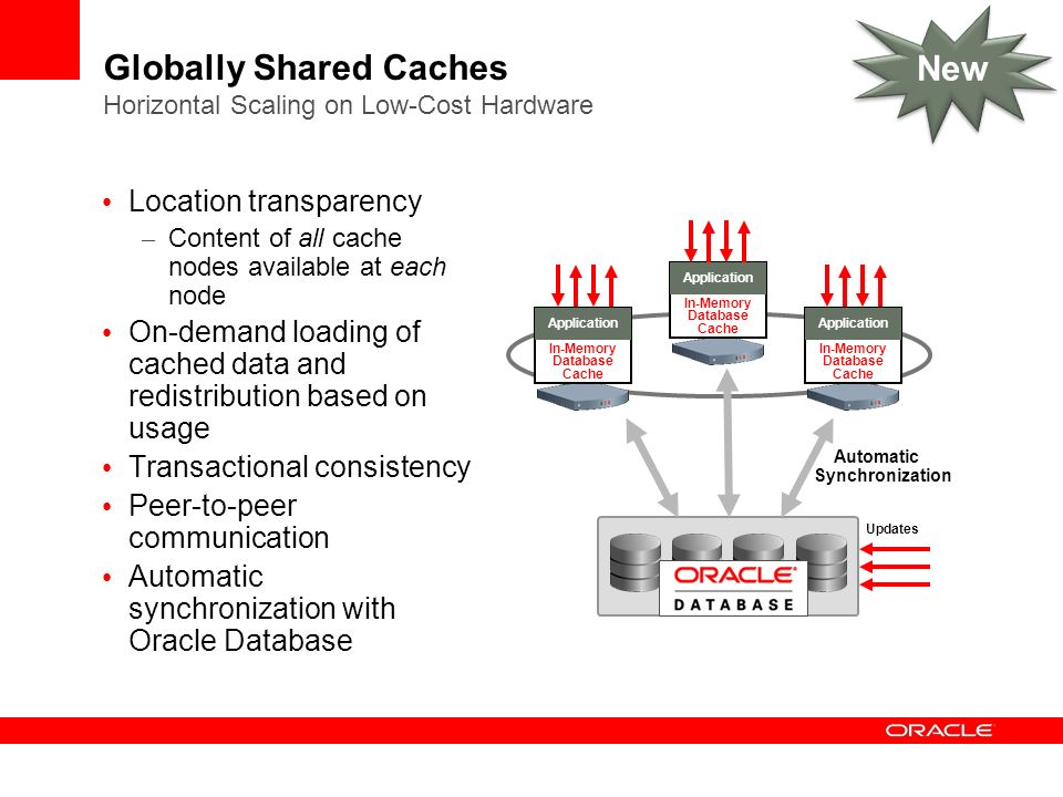 Globally Shared Caches Horizontal Scaling on Low-Cost Hardware Location transparency – Content of all cache nodes available at each node On-demand loading of cached data and redistribution based on usage Transactional consistency Peer-to-peer communication Automatic synchronization with Oracle Database In-Memory Database Cache Application In-Memory Database Cache Application In-Memory Database Cache Application Automatic Synchronization Updates New