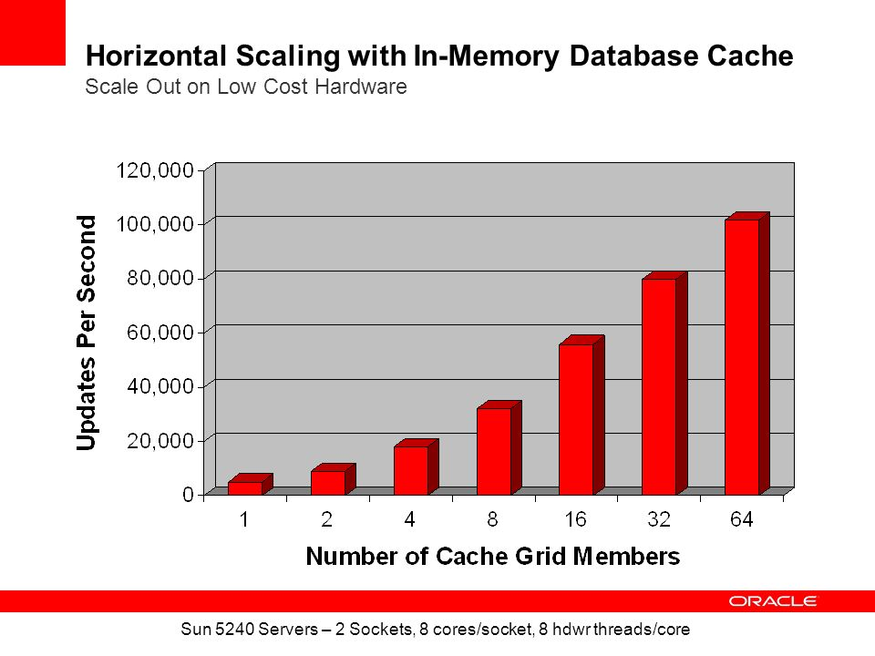Horizontal Scaling with In-Memory Database Cache Scale Out on Low Cost Hardware Sun 5240 Servers – 2 Sockets, 8 cores/socket, 8 hdwr threads/core