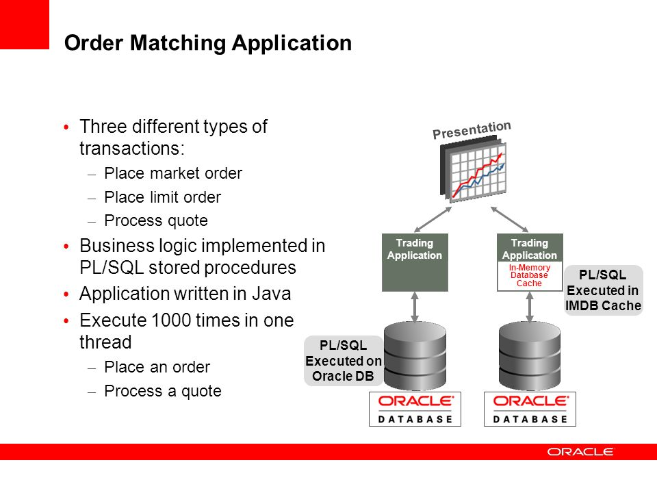 Order Matching Application Three different types of transactions: – Place market order – Place limit order – Process quote Business logic implemented in PL/SQL stored procedures Application written in Java Execute 1000 times in one thread – Place an order – Process a quote Presentation Trading Application Trading Application In-Memory Database Cache PL/SQL Executed on Oracle DB PL/SQL Executed in IMDB Cache
