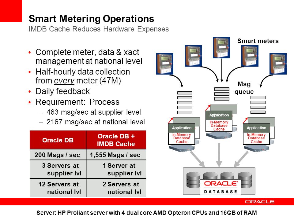 Smart Metering Operations IMDB Cache Reduces Hardware Expenses Complete meter, data & xact management at national level Half-hourly data collection from every meter (47M) Daily feedback Requirement: Process – 463 msg/sec at supplier level – 2167 msg/sec at national level Oracle DB Oracle DB + IMDB Cache 200Msgs / sec1,555Msgs / sec 3Servers at supplier lvl 1Server at supplier lvl 12Servers at national lvl 2 In-Memory Database Cache In-Memory Database Cache Application In-Memory Database Cache In-Memory Database Cache Application In-Memory Database Cache In-Memory Database Cache Application Msg queue Smart meters Server: HP Proliant server with 4 dual core AMD Opteron CPUs and 16GB of RAM