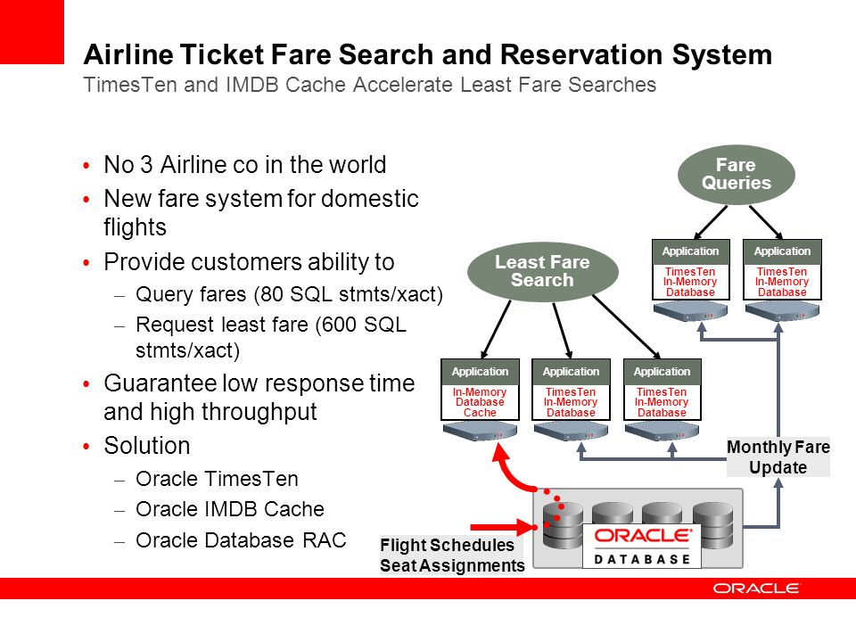 Airline Ticket Fare Search and Reservation System TimesTen and IMDB Cache Accelerate Least Fare Searches No 3 Airline co in the world New fare system for domestic flights Provide customers ability to – Query fares (80 SQL stmts/xact) – Request least fare (600 SQL stmts/xact) Guarantee low response time and high throughput Solution – Oracle TimesTen – Oracle IMDB Cache – Oracle Database RAC In-Memory Database Cache Application Flight Schedules Seat Assignments TimesTen In-Memory Database Application TimesTen In-Memory Database Application TimesTen In-Memory Database Application TimesTen In-Memory Database Application Monthly Fare Update Fare Queries Least Fare Search