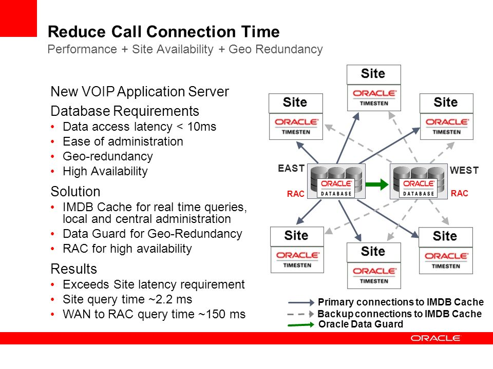New VOIP Application Server Database Requirements Data access latency < 10ms Ease of administration Geo-redundancy High Availability Solution IMDB Cache for real time queries, local and central administration Data Guard for Geo-Redundancy RAC for high availability Results Exceeds Site latency requirement Site query time ~2.2 ms WAN to RAC query time ~150 ms Reduce Call Connection Time Performance + Site Availability + Geo Redundancy Primary connections to IMDB Cache Backup connections to IMDB Cache Oracle Data Guard EAST RAC WEST RAC