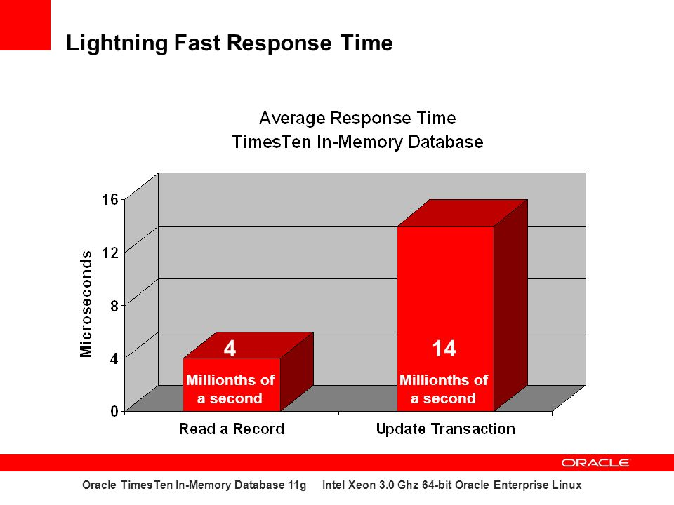 Lightning Fast Response Time Oracle TimesTen In-Memory Database 11g Intel Xeon 3.0 Ghz 64-bit Oracle Enterprise Linux 14 Millionths of a second 4 Mill