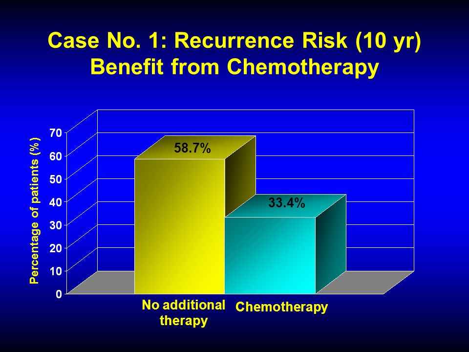 Case No. 1: Recurrence Risk (10 yr) Benefit from Chemotherapy 58.7% 33.4% Percentage of patients (%) No additional therapy Chemotherapy