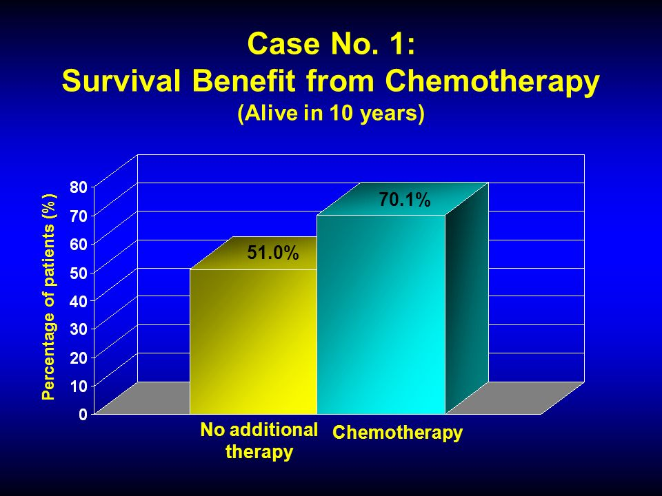 Case No. 1: Survival Benefit from Chemotherapy (Alive in 10 years) 51.0% 70.1% Percentage of patients (%) No additional therapy Chemotherapy