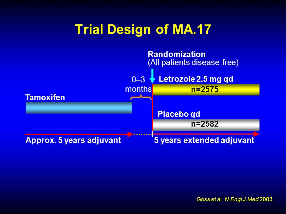Trial Design of MA.17 Goss et al. N Engl J Med 2003.