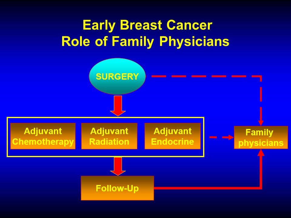 Early Breast Cancer Role of Family Physicians SURGERY Adjuvant Chemotherapy Adjuvant Radiation Adjuvant Endocrine Follow-Up Family physicians