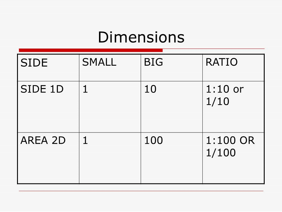 Dimensions SIDE SMALLBIGRATIO SIDE 1D1101:10 or 1/10 AREA 2D11001:100 OR 1/100