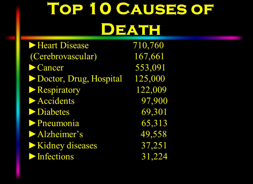 Top 10 Causes of Death Heart Disease 710,760 (Cerebrovascular) 167,661 Cancer 553,091 Doctor, Drug, Hospital 125,000 Respiratory 122,009 Accidents 97,