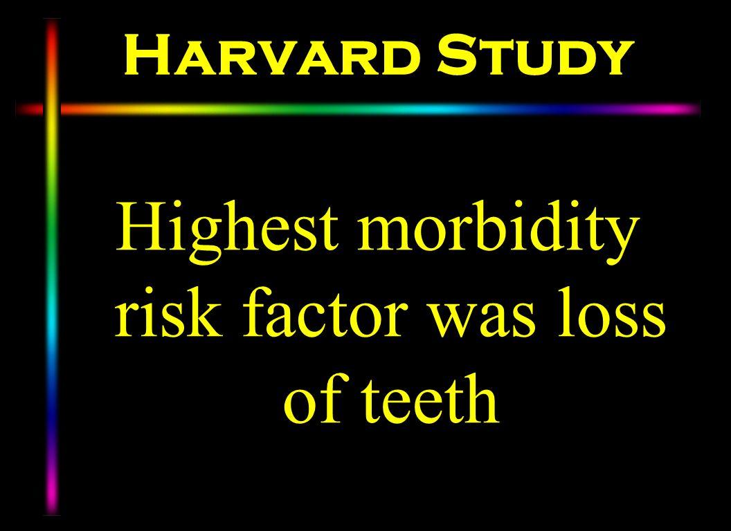 Harvard Study Highest morbidity risk factor was loss of teeth