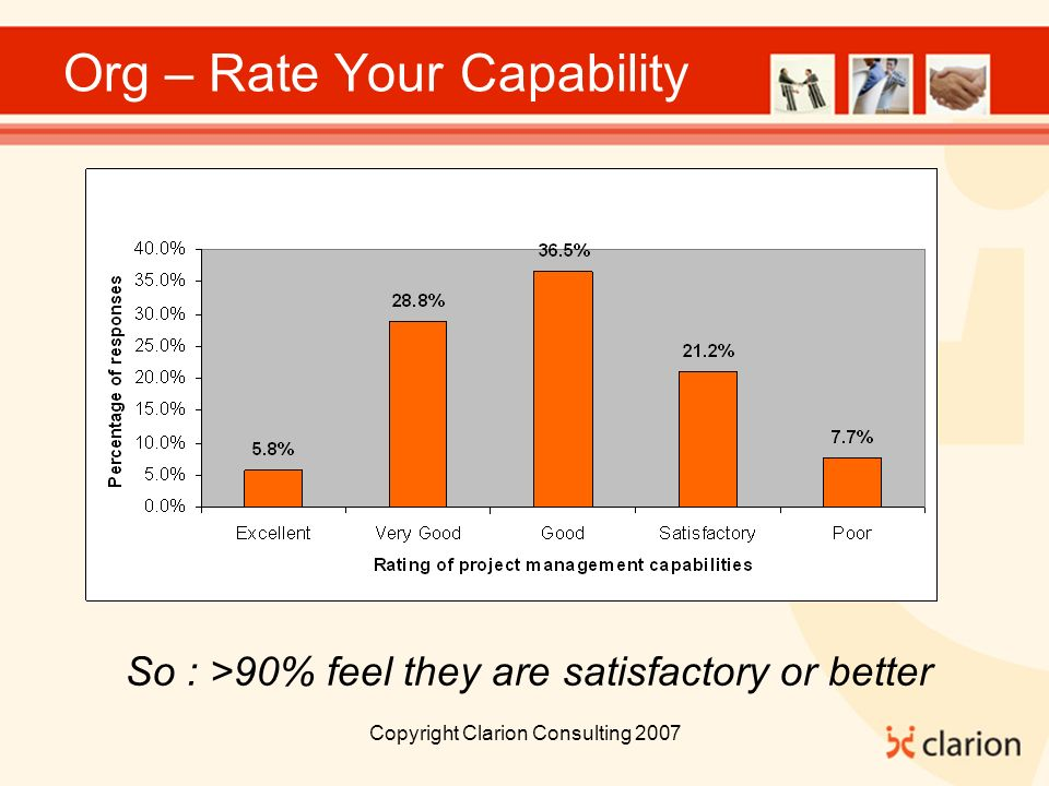 Copyright Clarion Consulting 2007 Org – Rate Your Capability So : >90% feel they are satisfactory or better