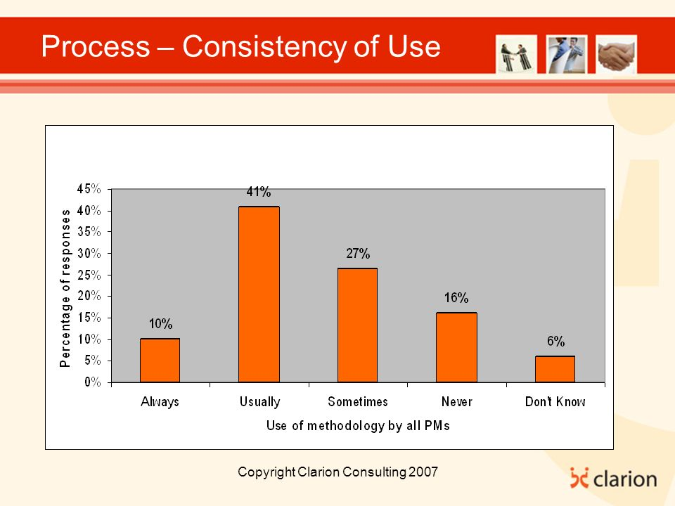 Copyright Clarion Consulting 2007 Process – Consistency of Use