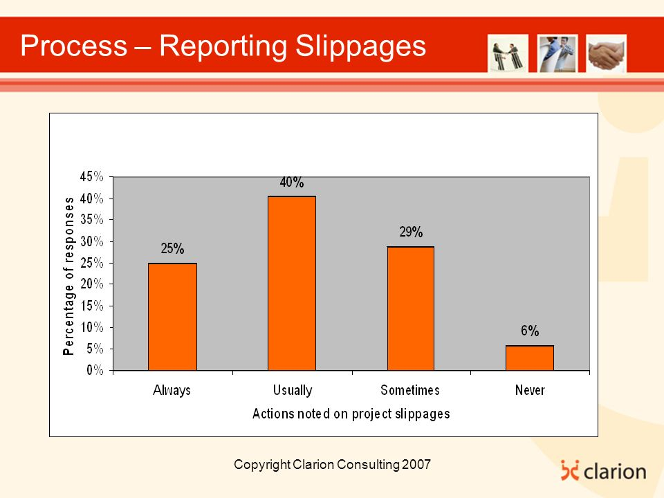 Copyright Clarion Consulting 2007 Process – Reporting Slippages