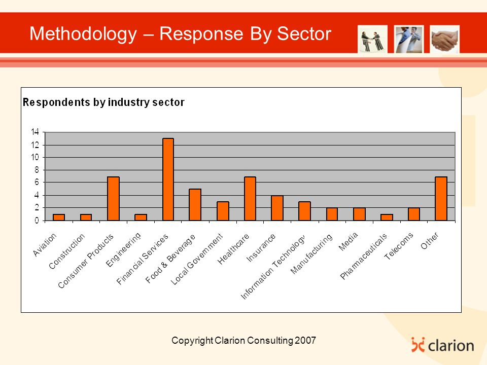 Copyright Clarion Consulting 2007 Methodology – Response By Sector