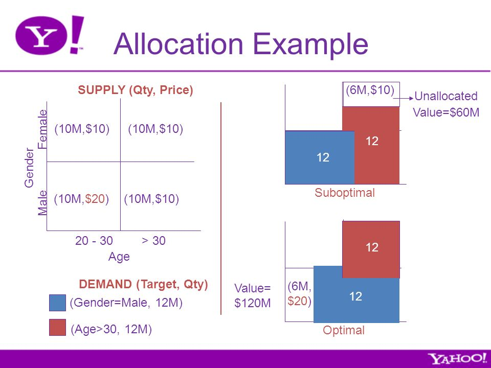 Allocation Example SUPPLY (Qty, Price) DEMAND (Target, Qty) Age Gender Male Female 20 - 30> 30 (Gender=Male, 12M) (Age>30, 12M) (10M,$20)(10M,$10) Suboptimal Optimal (6M,$10) Value=$60M Value= $120M (6M, $20) Unallocated 12