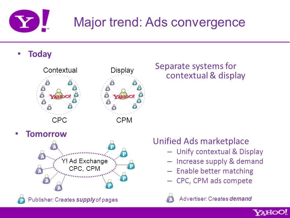 Major trend: Ads convergence Today Contextual CPC Display CPM Separate systems for contextual & display Tomorrow Unified Ads marketplace – Unify contextual & Display – Increase supply & demand – Enable better matching – CPC, CPM ads compete Y.