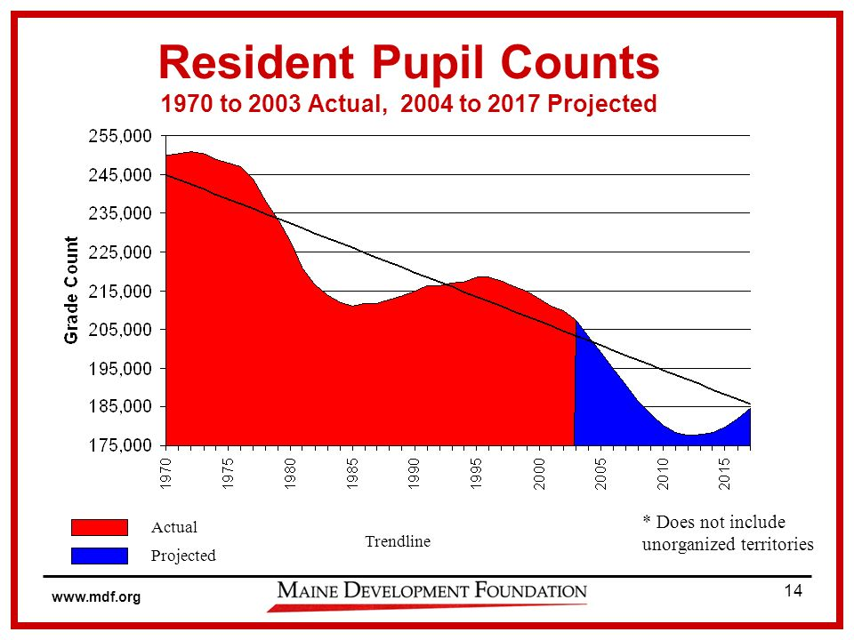 www.mdf.org 14 Resident Pupil Counts 1970 to 2003 Actual, 2004 to 2017 Projected * Does not include unorganized territories Trendline Actual Projected