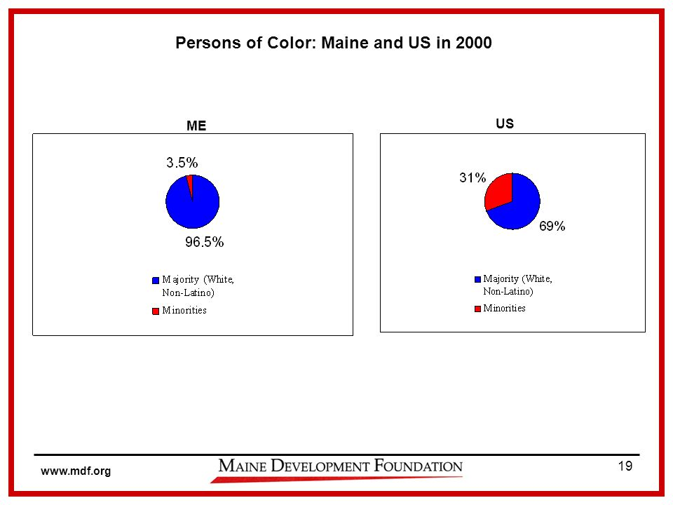 www.mdf.org 19 Persons of Color: Maine and US in 2000 ME US